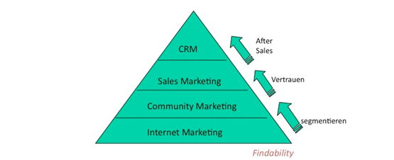 Online Marketing Pyramide